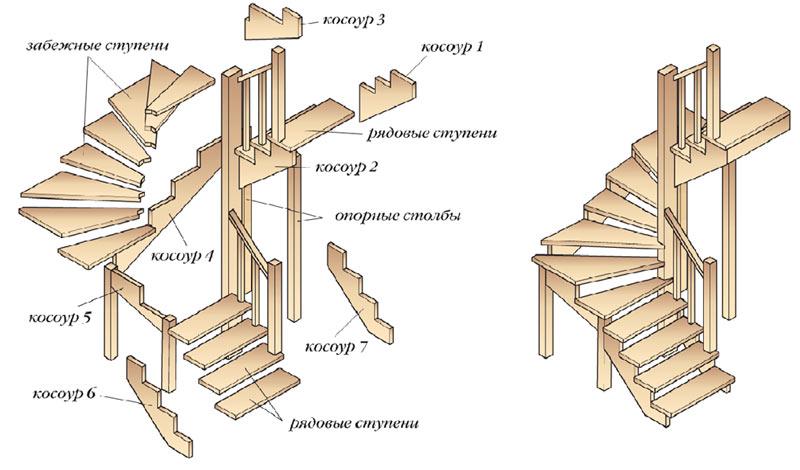 строительство деревянной лестницы в доме
