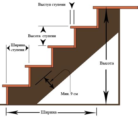 строительство лестницы в деревянном доме